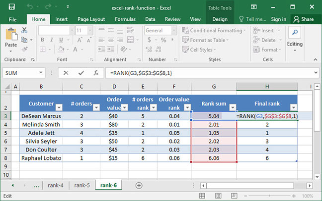 Calculating a final rank based off of the combined sum